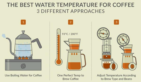 water-temperature-for-coffee